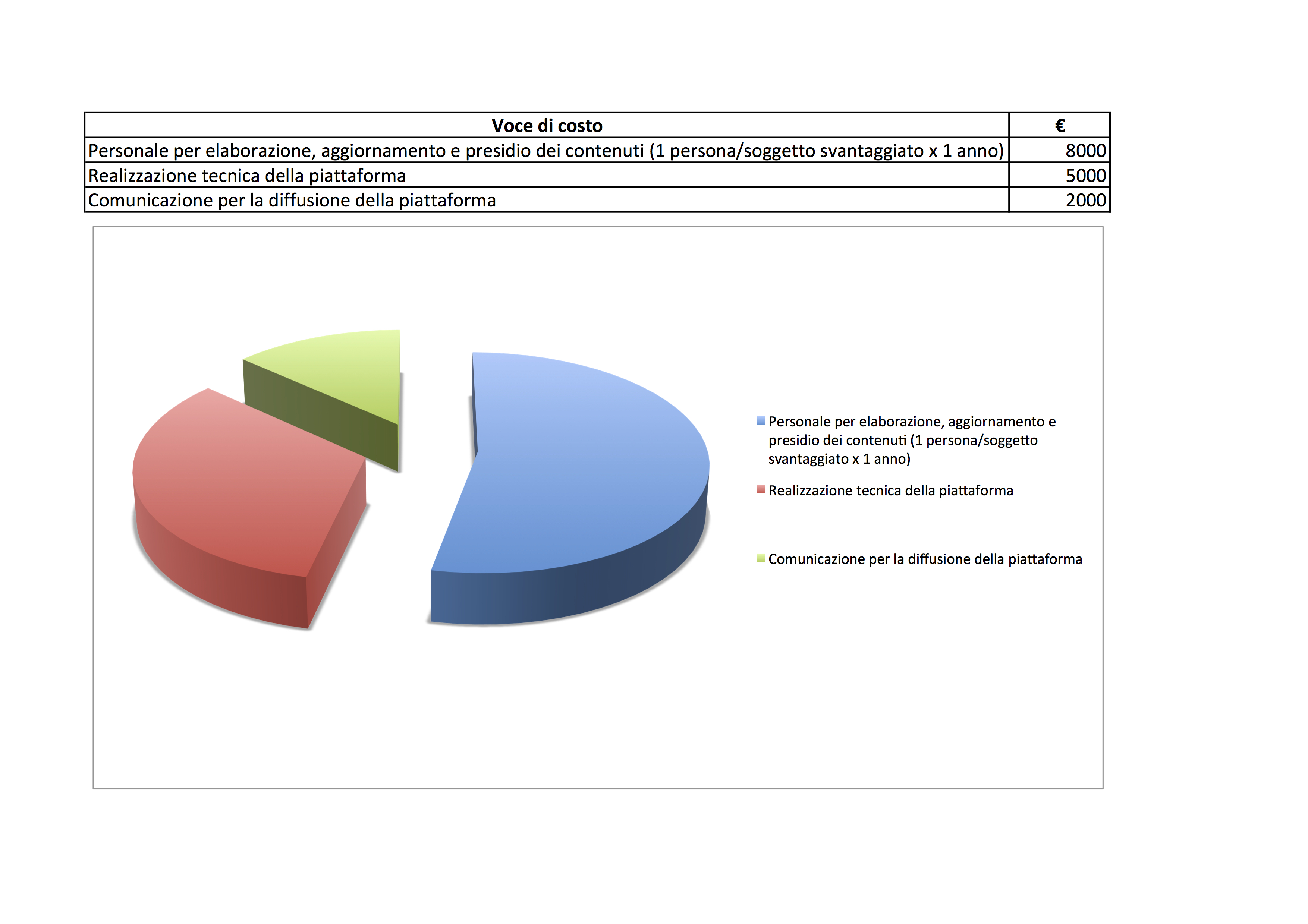 Disotto distribuzione solidale sul territorio torinese for Piano di costi 1876